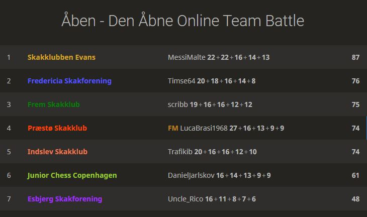 Den Åbne Online Team Battle